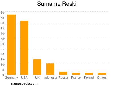Surname Reski