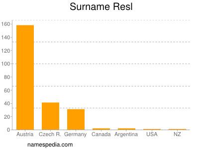 Surname Resl