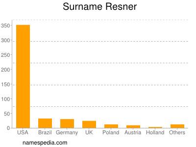 Surname Resner