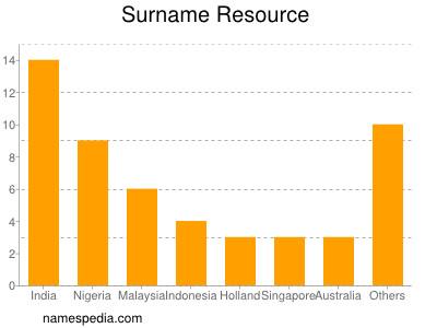 Surname Resource