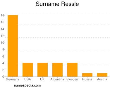 Surname Ressle