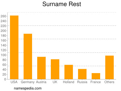 Surname Rest
