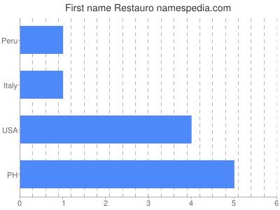 Given name Restauro