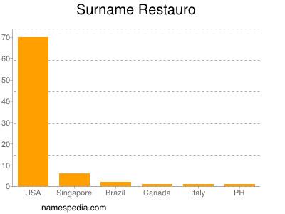 Surname Restauro