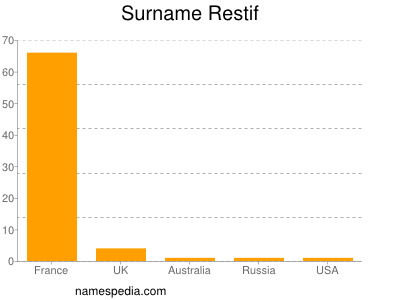 Surname Restif