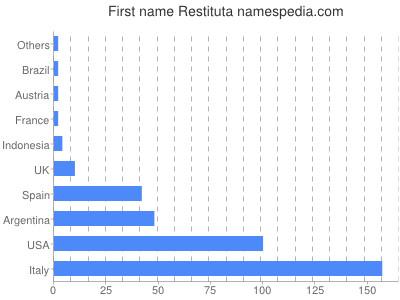Given name Restituta