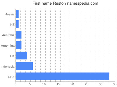 Given name Reston