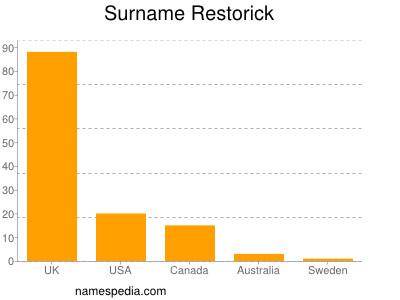Surname Restorick