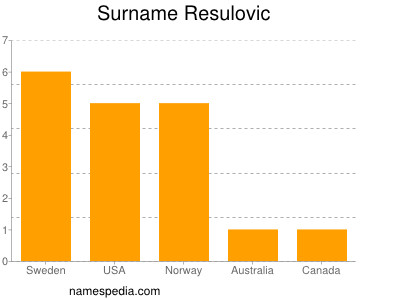 Surname Resulovic