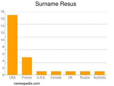 Surname Resus