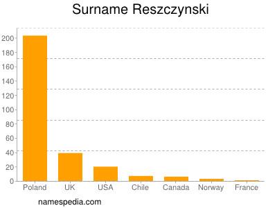 Surname Reszczynski