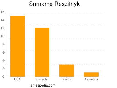 Surname Reszitnyk