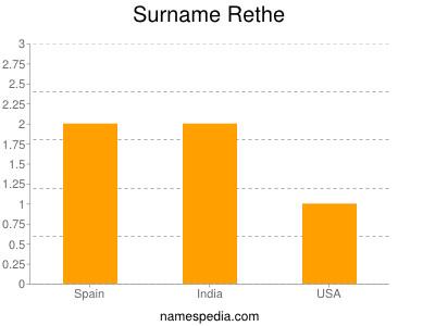 Surname Rethe