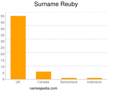 Surname Reuby