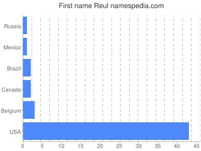 Given name Reul