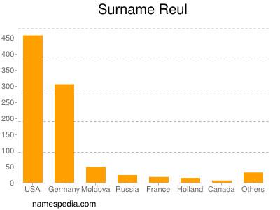 Surname Reul