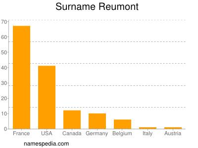 Surname Reumont