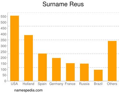 Surname Reus