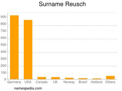 Surname Reusch