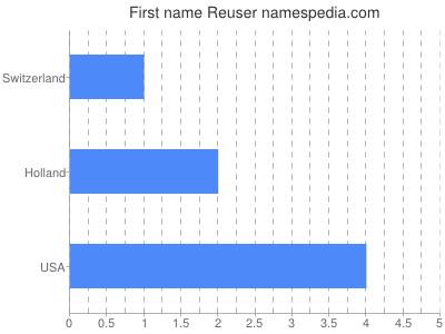 Given name Reuser