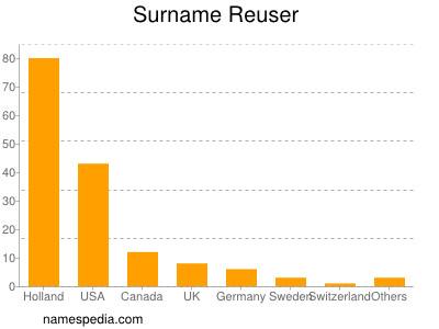 Surname Reuser