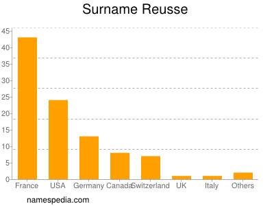 Surname Reusse