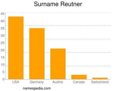 Surname Reutner