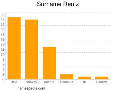 Surname Reutz