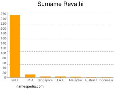 Surname Revathi