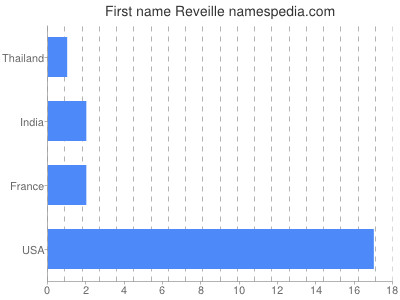 Given name Reveille