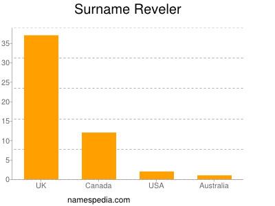 Surname Reveler