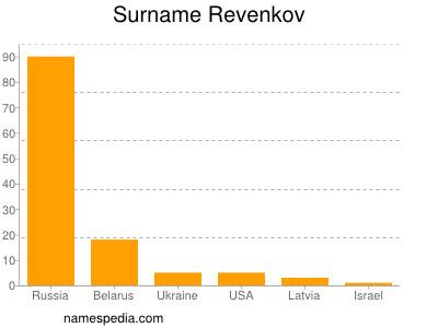Surname Revenkov