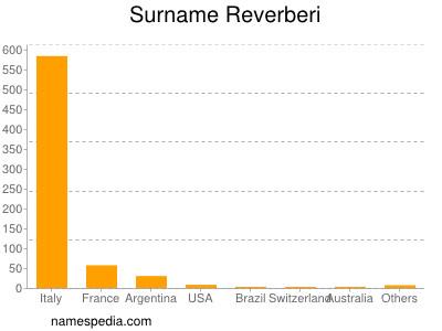 Surname Reverberi