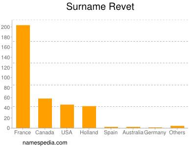 Surname Revet
