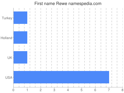 Given name Rewe