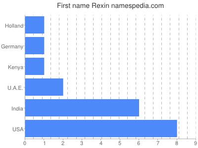 Vornamen Rexin