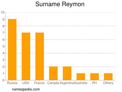 Surname Reymon
