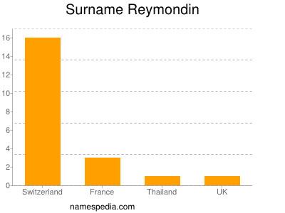 Surname Reymondin