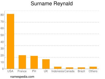 Surname Reynald