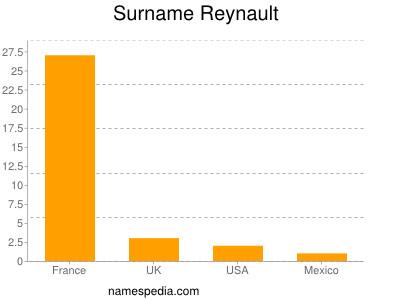 Surname Reynault