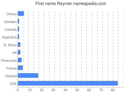 Given name Reynier