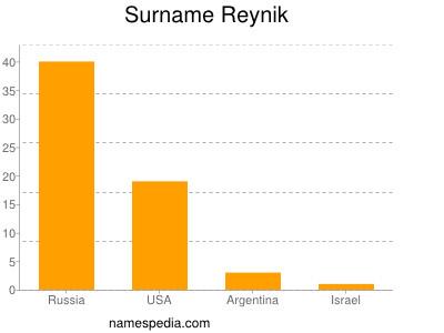 Familiennamen Reynik