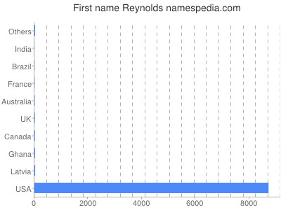 Given name Reynolds