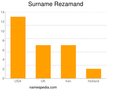 Surname Rezamand