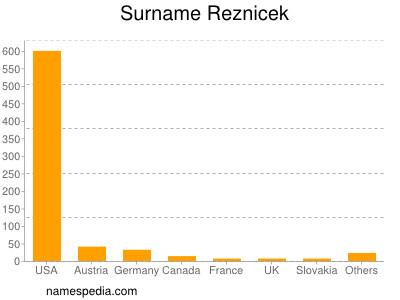 Surname Reznicek