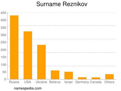 Surname Reznikov
