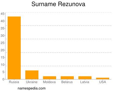 Surname Rezunova