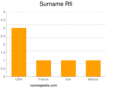 Surname Rfi