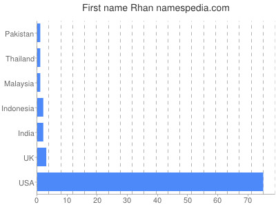 Given name Rhan
