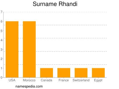 Surname Rhandi